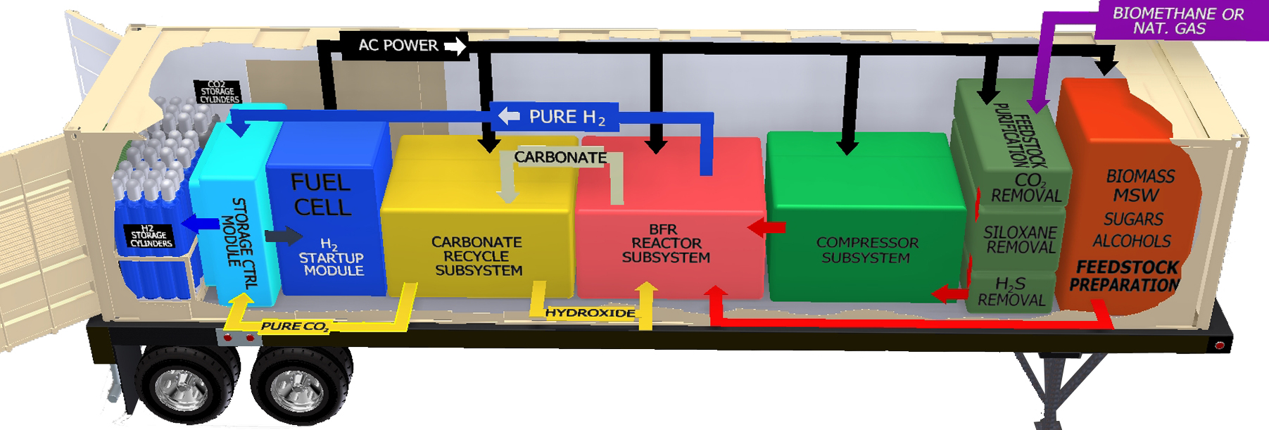 Hydrogen Energy Technology Power Solutions